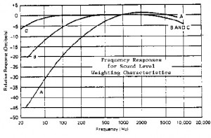 Noise Weighting Scales from U. S. EPA's NOISE EFFECTS HANDBOOK Figure 7-1 Frequency responses for sound level weighting characteristics.