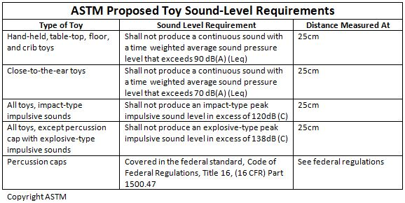 ASTM Toy Noise Level Standards Table for Sound