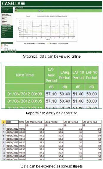 Casella BOUNDARY Guardian Data