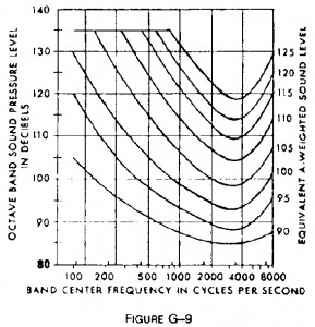 Octave band sound pressure conversion to A-weighted sound level